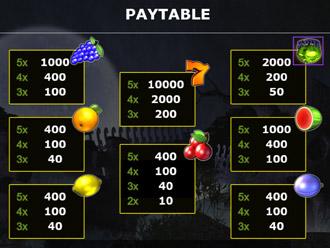 Halloween King Go Paytable