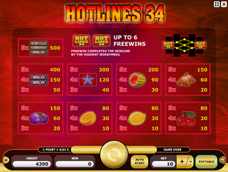 Hotlines 34 Paytable