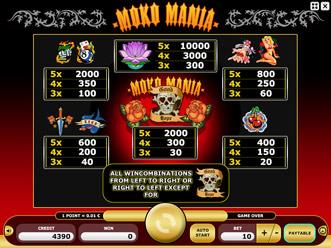 Moko Mania Paytable