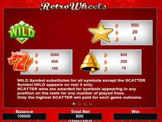 Retro Wheels Paytable